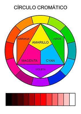 Un círculo cromático con colores primarios, secundarios y terciarios.